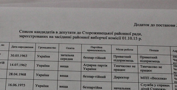 Список кандидатів до Сторожинецької районної ради