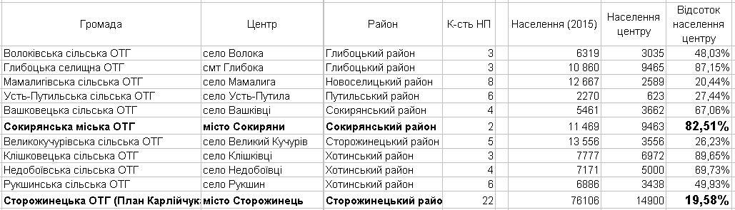 населення таблиця