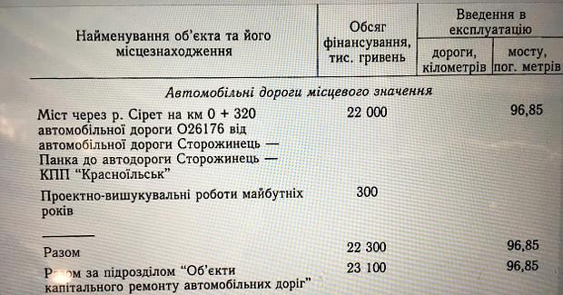 Ремон моста по вул. Клинівській