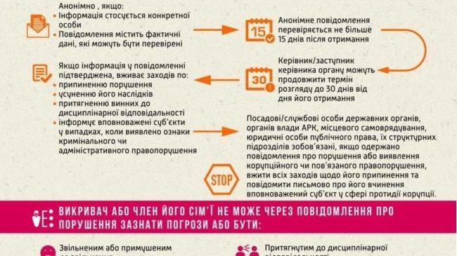 """Захист викривачів згідно Закону України """"Про запобігання корупції"""""""